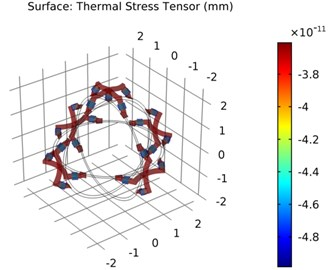 The deformation of thermal strain