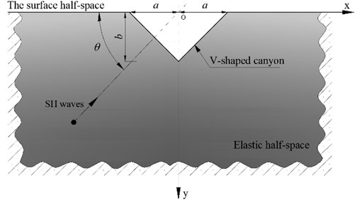 Diffraction of plane SH waves by a V-shaped canyon