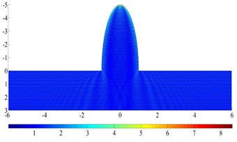 The surface displacement amplitude around a  semi-elliptical hill for incident SH waves (ka= 10π)