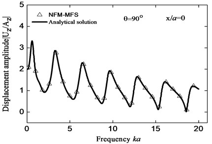 Comparisons between the displacement amplitude on the surface by  FM-MFS and that of analytical solution