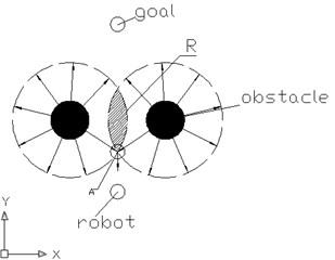 The threshold S diagram