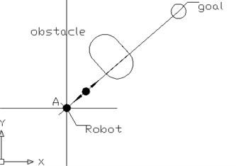 The repulsion and gravitational collinear schematic diagram