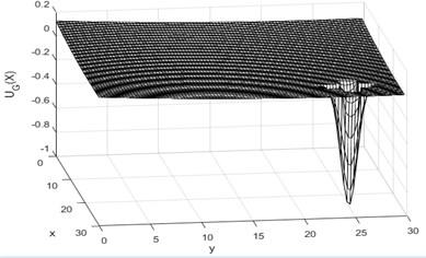 Simulation of gravitational field diagram
