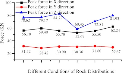 Component forces of the interaction between cutter and coal under different distributions of rock
