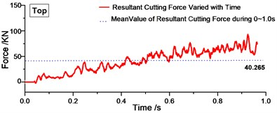 Variation of resultant cutting forces with time during 0-1.0 s
