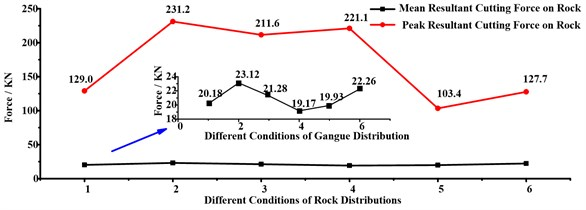 Resultant forces on rock under different rock distribution