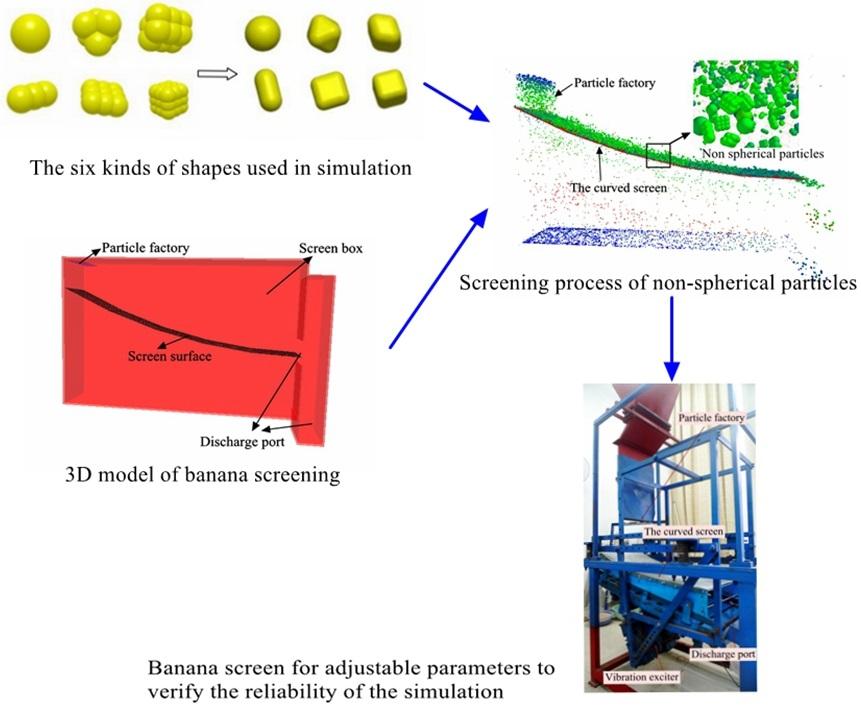 Performance optimization of banana vibrating screens based on PSO-SVR under DEM simulations