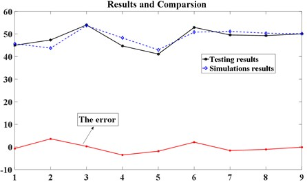 Comparison between texting results and DEM simulation results