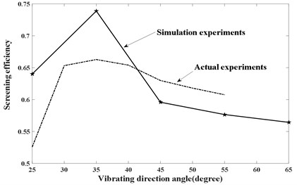 The comparison of simulation with actual experiment
