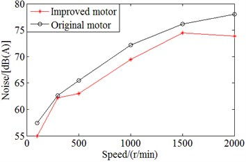 Comparison on noise values between original motor and improved motor with applying single cutting of two end rabbets of motor case in single clamping at switching frequency of 4 kHZ