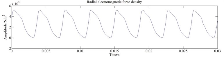 Radial electromagnetic force density varying with time and its power spectrum of SMPMSM