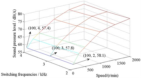 Comparison on noise values of SMPMSM with  different switching frequencies and speeds at full load