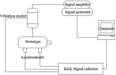 B&K modal testing system