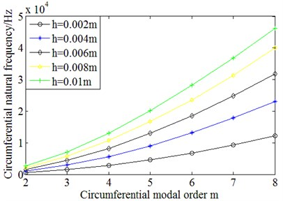 Circumferential natural frequencies of stator structure with different wall thickness