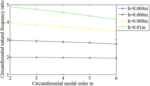 Ratio between circumferential modal frequencies of stator structure  with different wall thickness and those of 0.002 m wall thickness