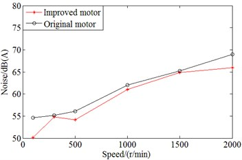 Comparison on noise values between original motor and improved motor with applying comprehensive method at different speeds, loads and switching frequency of 4 kHz