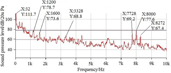 Comparison on SPL spectra of SMPMSM before and after improvement at  the rated speed of 2000 rpm, full load and switching frequency of 4 kHz