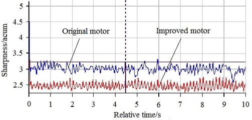 Comparison on sharpness between original motor and  improved motor with applying the comprehensive method at no load