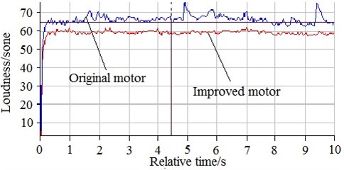 Comparison on loudness between original motor and  improved motor with applying the comprehensive method at no load