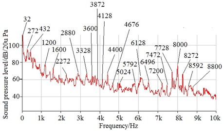 SPL spectrum of prototype at rated speed of 2000 r/min,  full load and switching frequency of 4 kHz