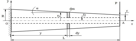 The diagram of a cantilever beam of variable cross section with a longitudinal aperture