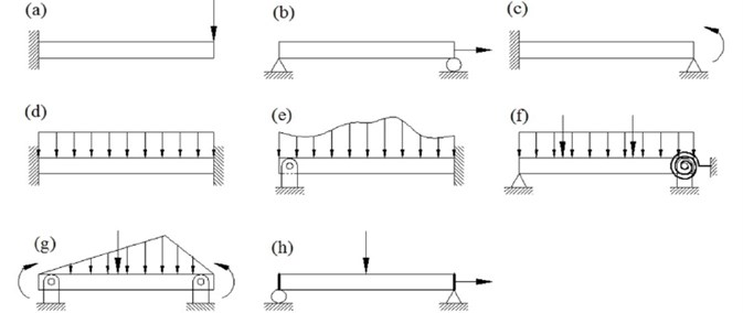 Different types of boundary and loading condition of beam: a) fixed-free under concentrated transverse load, b) simply-roller supported under concentrated in-plane load, c) fixed-simply supported under pure bending moment, d) clamped-clamped under uniformly distributed load, e) hinged-clamped under non-uniformly distributed load, f) simply supported-elastically restrained under combined concentrated and distributed transverse load, g) hinged-hinged under transverse concentrated,  distributed load and bending moment, h) roller-simply supported with stiffened lateral  ends under combined bending and in-plane load