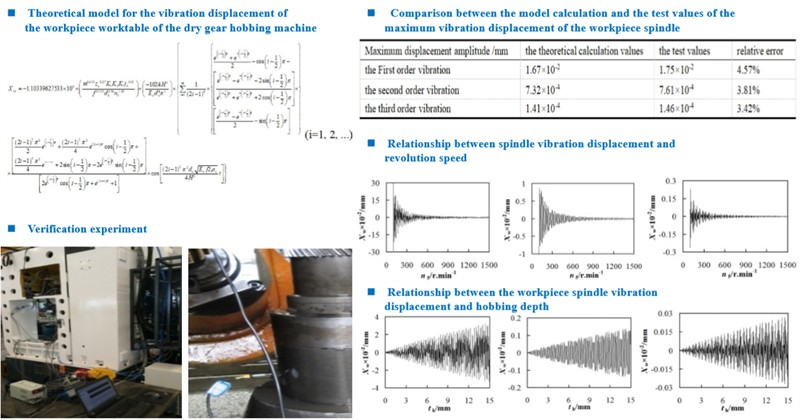 Theoretical analysis of the Influence of workpiece spindle vibration displacement on machining accuracy of gear hobbing machine