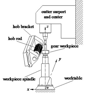 The diagram for the hobbing zone and workpiece spindle of gear hobbing machine