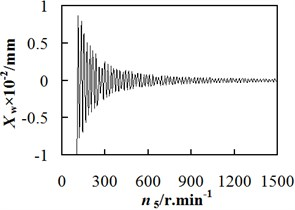 Relationship between workpiece spindle vibration displacement and revolution speed