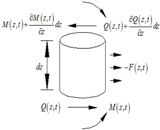 The diagram for the analysis model of the Euler-Bemoulli beam representing workpiece spindle