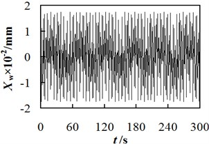 The curve of relationship between workpiece spindle vibration displacement and time