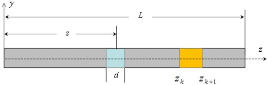 Bending vibration of an elastic beam: a) location of a damage zone at  the position z=s and the damage length is d, b) cut depth in the damage section