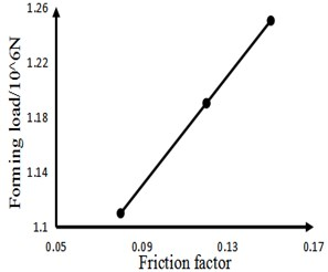 Shows the distribution of the influence of different friction factors on the forming load