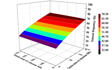 Natural frequency surface of rectangle structure with tensile stresses
