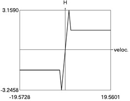 Steady state motion for linear approximation of dry friction