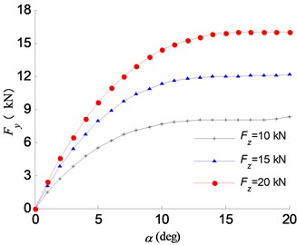 Tire force response at different vertical tire forces: a) Fx, b) Fy