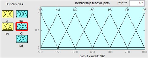 Membership functions in fuzzy logic controller for output variable: a) ∆Kp, b) ∆Ki, c) ∆Kd