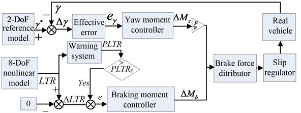 Block diagram of the integrated active braking control scheme