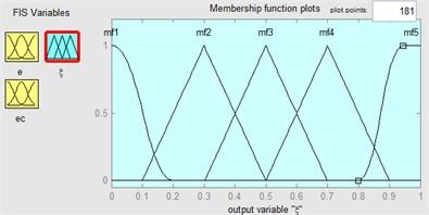 Membership functions in fuzzy logic controller: a) e, b) ec, c) ξ