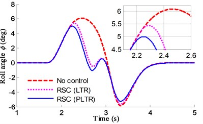 Roll angle response comparisons of RSC using PLTR and LTR
