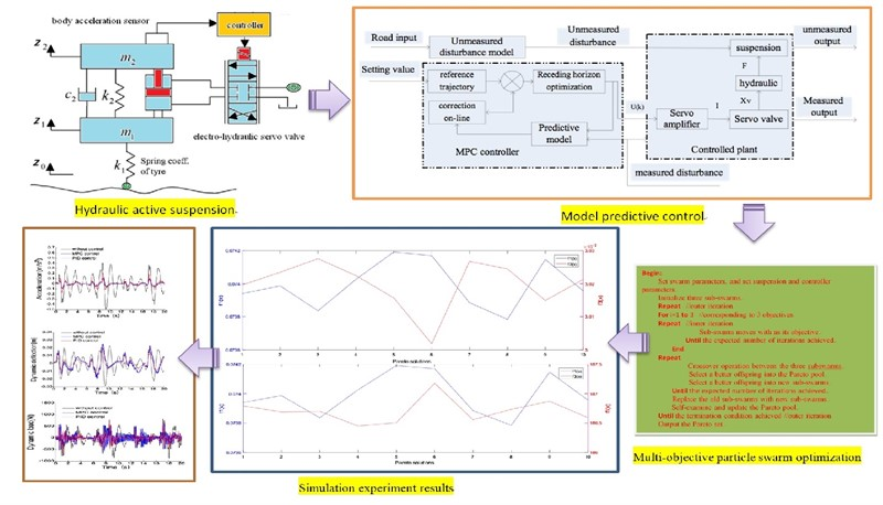 Multi-objective optimization of active suspension predictive control based on improved PSO algorithm