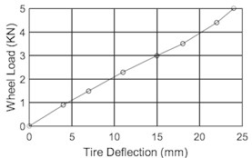 F-tire model