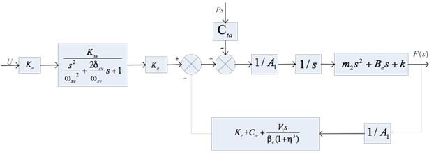 Block diagram of electro-hydraulic actuator