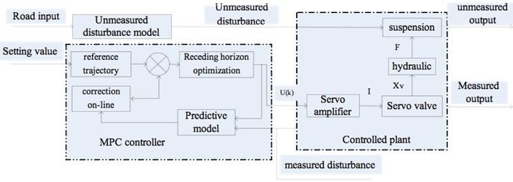 Structure diagram of suspension predictive control