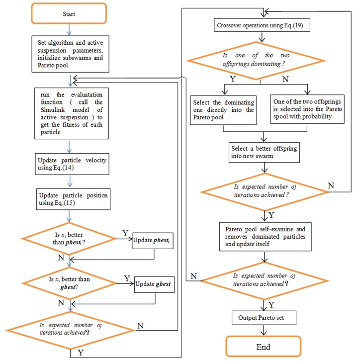 Flowchart of improved PSO algorithm to optimize active suspension with MPC