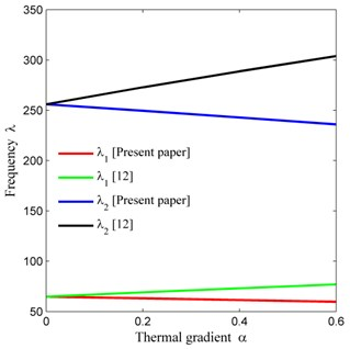 Comparison of frequency modes with [12] corresponding to thermal gradient (α)