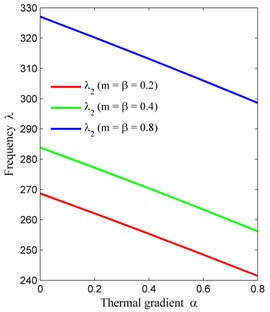 Thermal gradient (α) vs. frequency (λ) for fixed a/b= 1.5