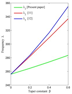 Comparison of frequency modes with [11, 12] corresponding to taper constant (β)