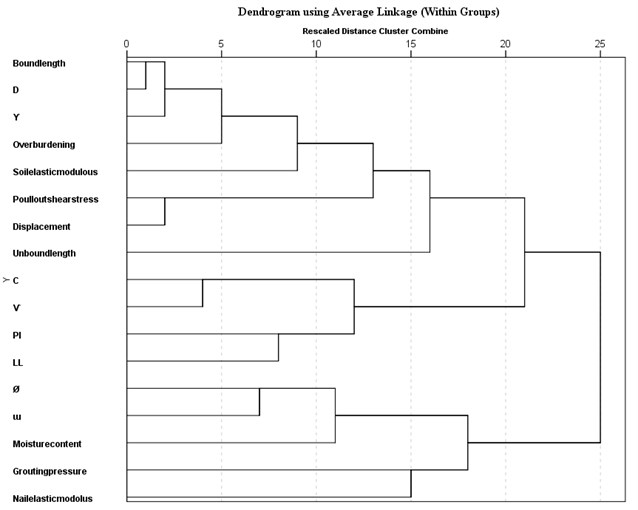 The HCA dendrogram for nailing system specific groups