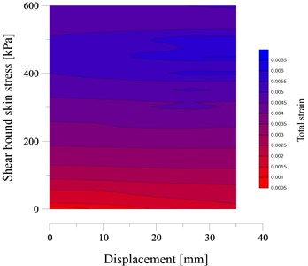 The kriging estimation of total strain considering pull-out shear stress and displacement